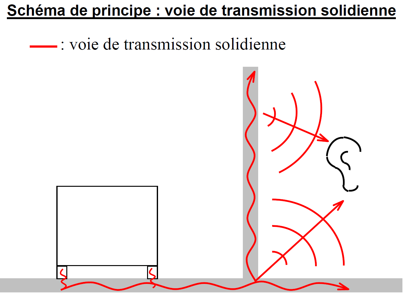 Transmission par voie solidienne